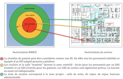 procédure NRBCE